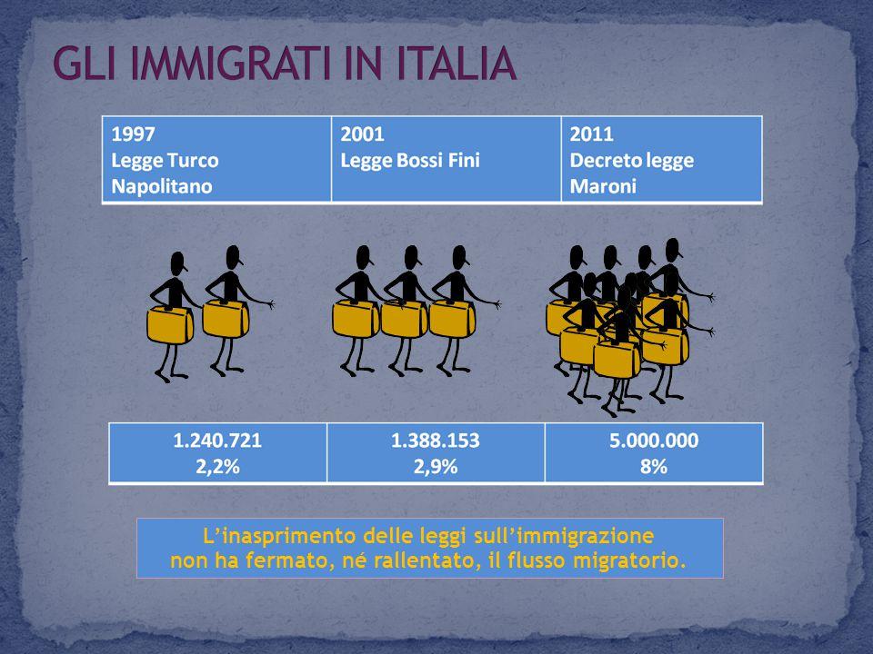 L'inasprimento delle leggi sull'immigrazione non ha fermato, né rallentato, il flusso migratorio.