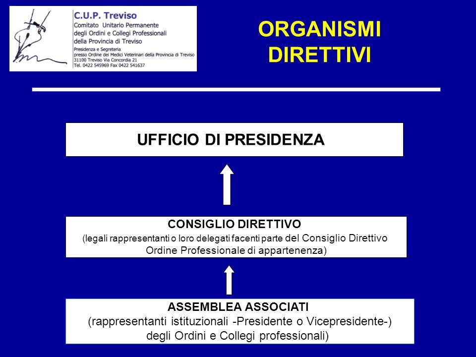 ORGANISMI DIRETTIVI ASSEMBLEA ASSOCIATI (rappresentanti istituzionali -Presidente o Vicepresidente-) degli Ordini e Collegi professionali) CONSIGLIO D