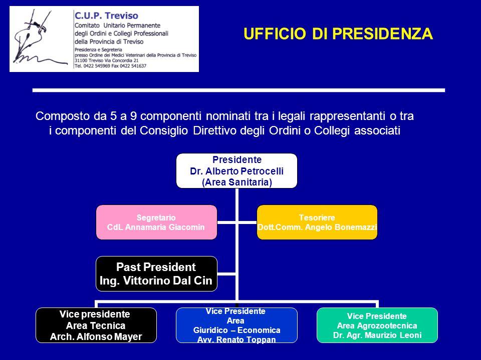 Composto da 5 a 9 componenti nominati tra i legali rappresentanti o tra i componenti del Consiglio Direttivo degli Ordini o Collegi associati UFFICIO