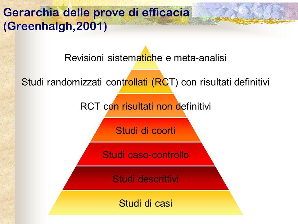 Revisioni sistematiche e meta-analisi Studi randomizzati controllati (RCT) con risultati definitivi RCT con risultati non definitivi Studi di coorti S
