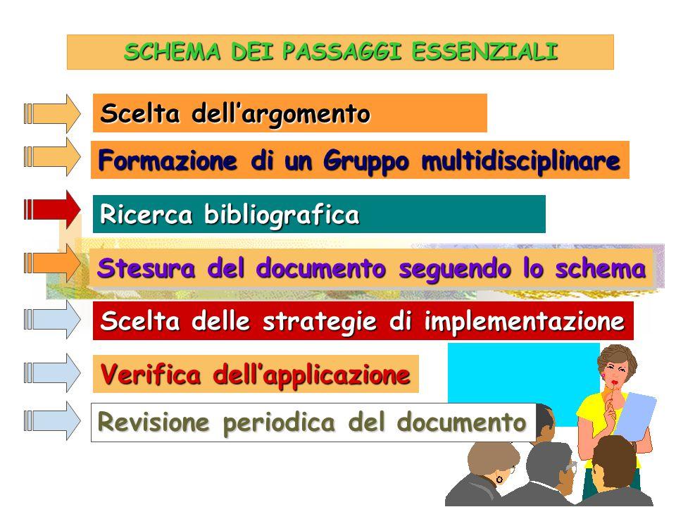 SCHEMA DEI PASSAGGI ESSENZIALI Formazione di un Gruppo multidisciplinare Ricerca bibliografica Stesura del documento seguendo lo schema Scelta delle s