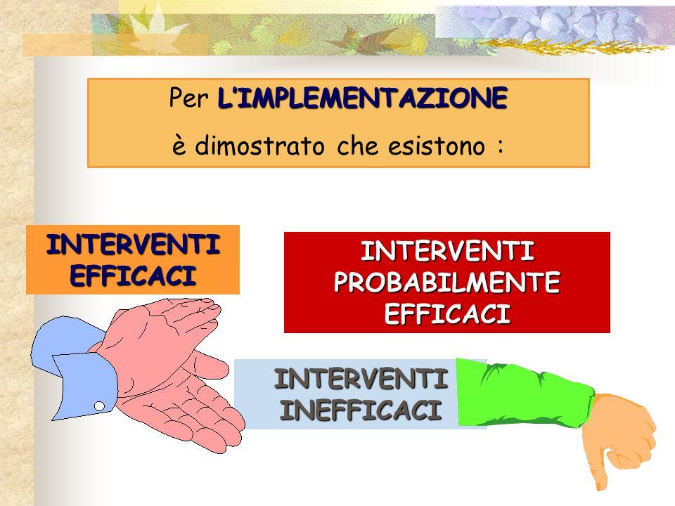 L'IMPLEMENTAZIONE Per L'IMPLEMENTAZIONE è dimostrato che esistono : INTERVENTI EFFICACI INTERVENTI PROBABILMENTE EFFICACI INTERVENTI INEFFICACI
