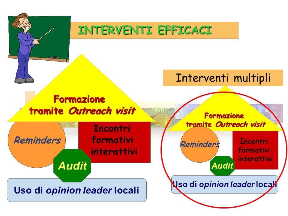 INTERVENTI EFFICACI Reminders Incontri formativi interattivi Formazione tramite Outreach visit Interventi multipli Formazione tramite Outreach visit R