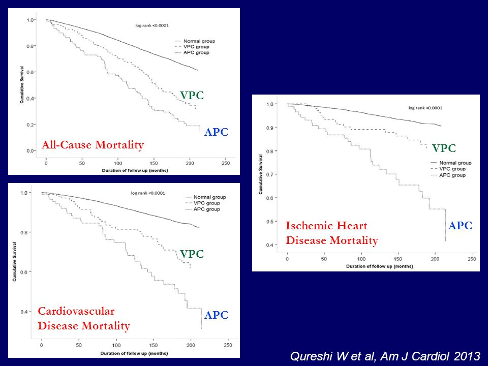 All-Cause Mortality Cardiovascular Disease Mortality Ischemic Heart Disease Mortality Qureshi W et al, Am J Cardiol 2013 APC VPC