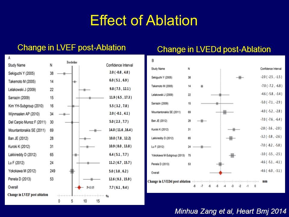 Minhua Zang et al, Heart Bmj 2014 Change in LVEDd post-Ablation Change in LVEF post-Ablation Effect of Ablation