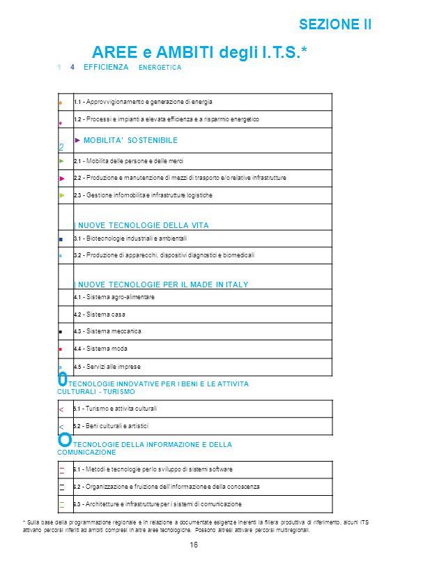 SEZIONE II AREE e AMBITI degli I.T.S.* 1 4 EFFICIENZA ENERGETICA ♦ 1.1 - Approvvigionamento e generazione di energia ♦ 1.2 - Processi e impianti a ele