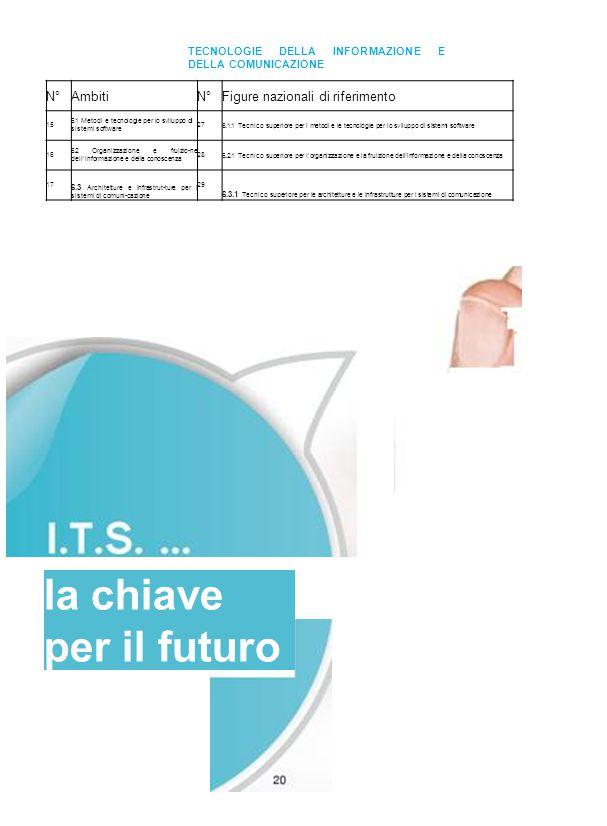 TECNOLOGIE DELLA INFORMAZIONE E DELLA COMUNICAZIONE N°AmbitiN°Figure nazionali di riferimento 15 6.1 Metodi e tecnoiogie per io sviiuppo di sistemi so