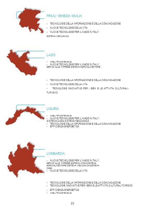 FRIULI VENEZIA GIULIA - TECNOLOGIE DELLA INFORMAZIONE E DELLA COMUNICAZIONE - NUOVE TECNOLOGIE DELLA VITA - NUOVE TECNOLOGIE PER IL MADE IN ITALY: SIS