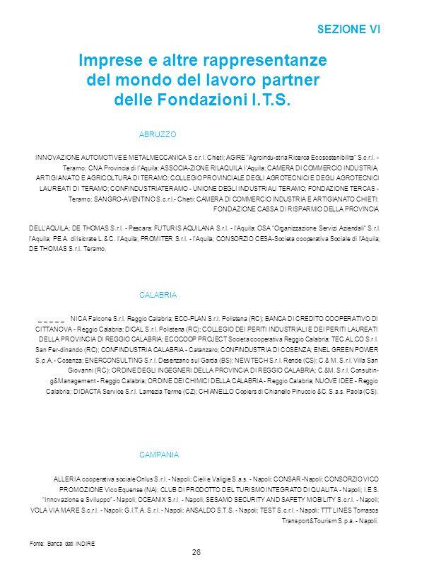 SEZIONE VI Imprese e altre rappresentanze del mondo del lavoro partner delle Fondazioni I.T.S. ABRUZZO INNOVAZIONE AUTOMOTIVE E METALMECCANICA S.c.r.l