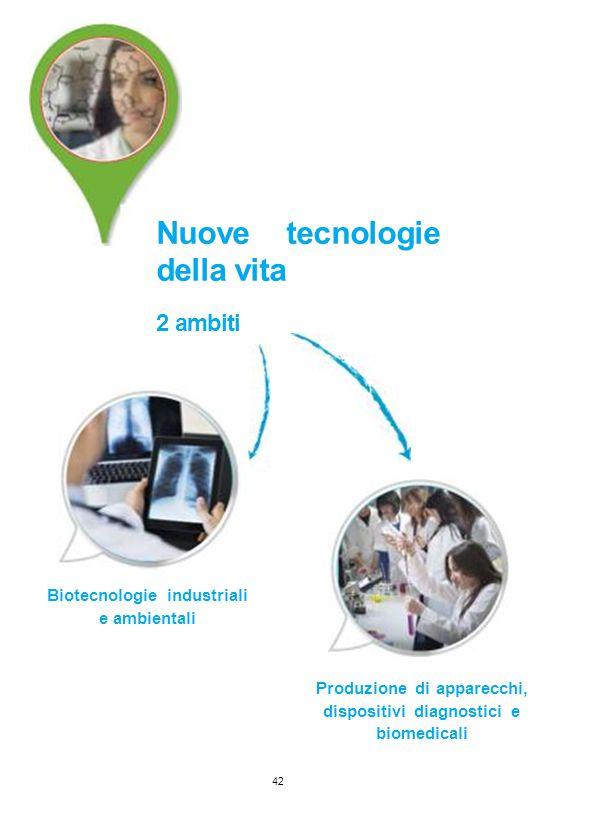 Nuove tecnologie della vita 2 ambiti Biotecnologie industriali e ambientali 42 Produzione di apparecchi, dispositivi diagnostici e biomedicali