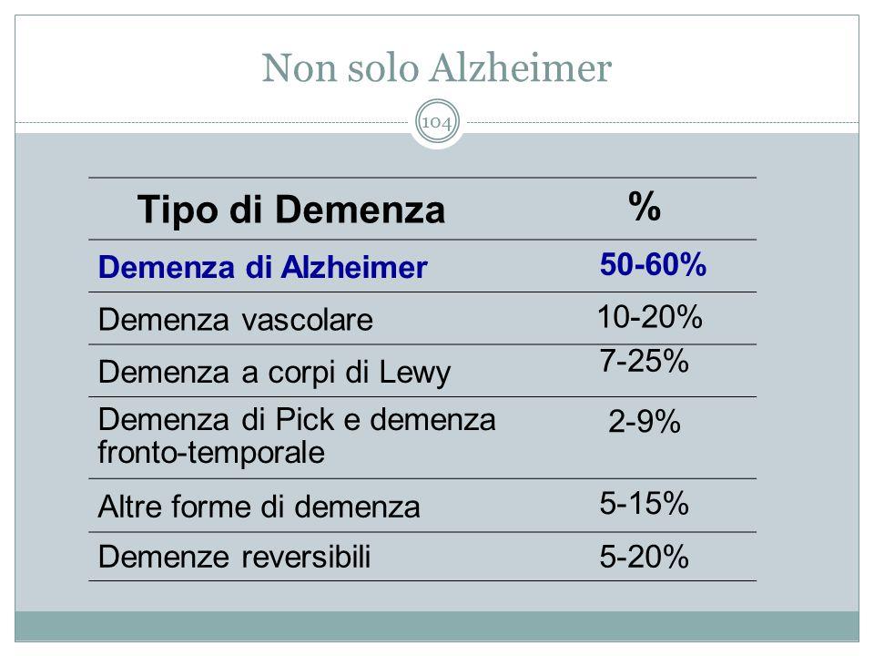 Non solo Alzheimer Tipo di Demenza % Demenza di Alzheimer 50-60% Demenza vascolare 10-20% Demenza a corpi di Lewy 7-25% Demenza di Pick e demenza fron