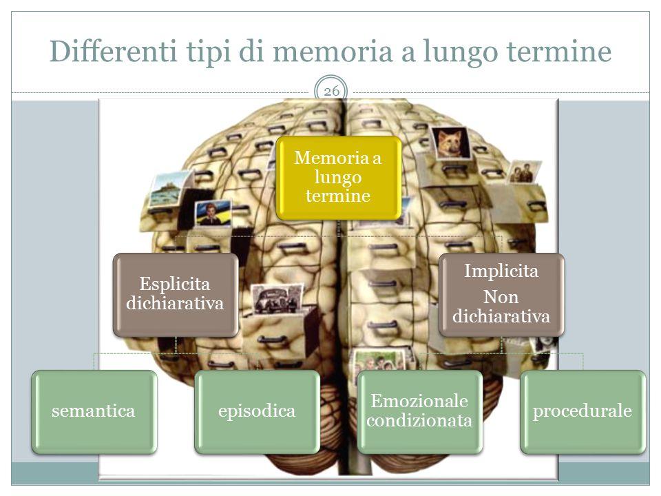 Differenti tipi di memoria a lungo termine Memoria a lungo termine Esplicita dichiarativa semanticaepisodica Implicita Non dichiarativa Emozionale con