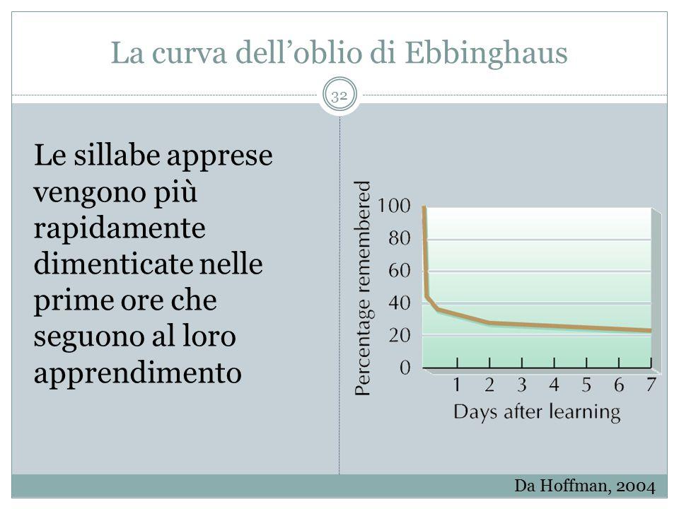 La curva dell'oblio di Ebbinghaus Da Hoffman, 2004 Le sillabe apprese vengono più rapidamente dimenticate nelle prime ore che seguono al loro apprendi