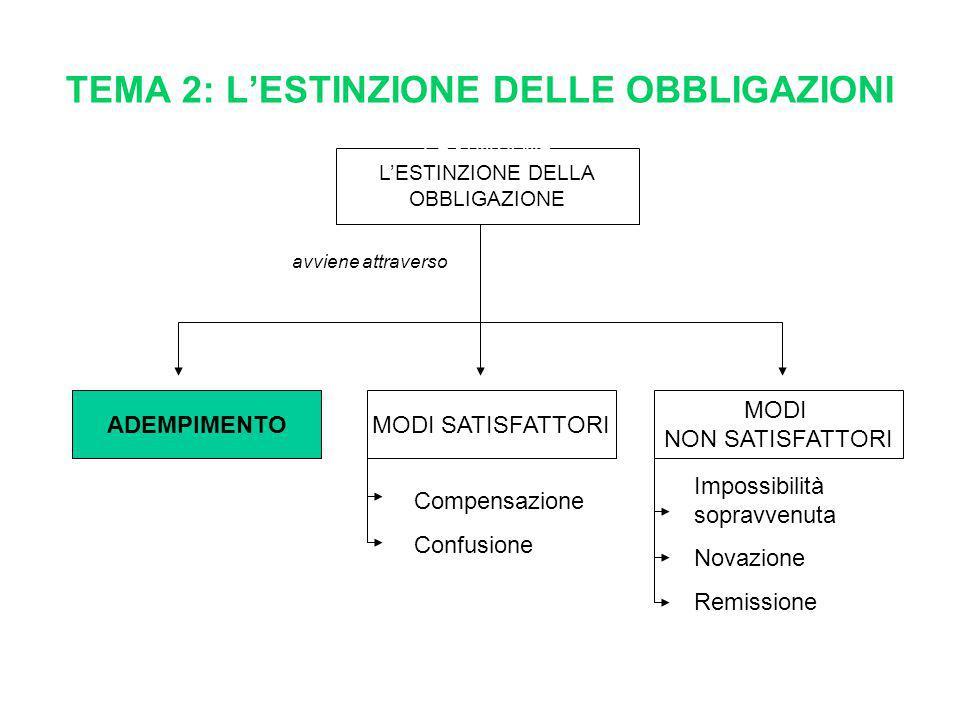 TEMA 2: L'ESTINZIONE DELLE OBBLIGAZIONI L'ESTINZIONE L'ESTINZIONE DELLA OBBLIGAZIONE MODI SATISFATTORI MODI NON SATISFATTORI avviene attraverso Compen
