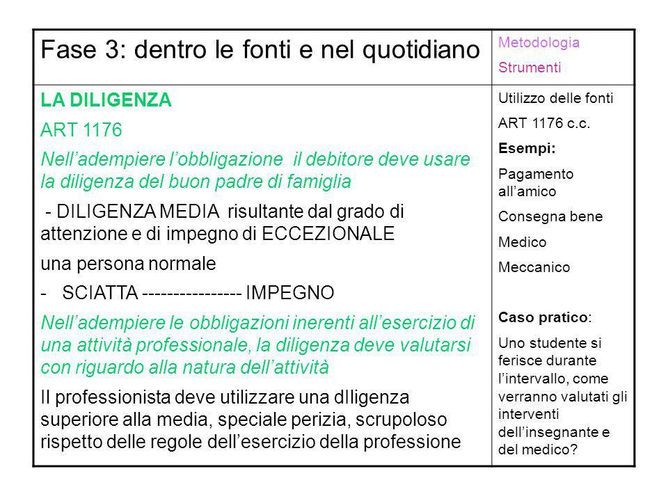 Fase 3: dentro le fonti e nel quotidiano Metodologia Strumenti LA DILIGENZA ART 1176 Nell'adempiere l'obbligazione il debitore deve usare la diligenza