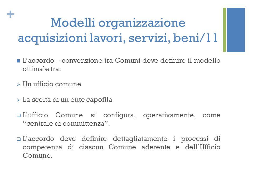 + Modelli organizzazione acquisizioni lavori, servizi, beni/11 L'accordo – convenzione tra Comuni deve definire il modello ottimale tra:  Un ufficio