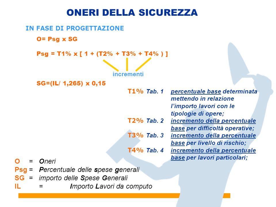 21 ONERI DELLA SICUREZZA O= Psg x SG Psg = T1% x [ 1 + (T2% + T3% + T4% ) ] SG=(IL/ 1,265) x 0,15 incrementi IN FASE DI PROGETTAZIONE T1% Tab. 1percen