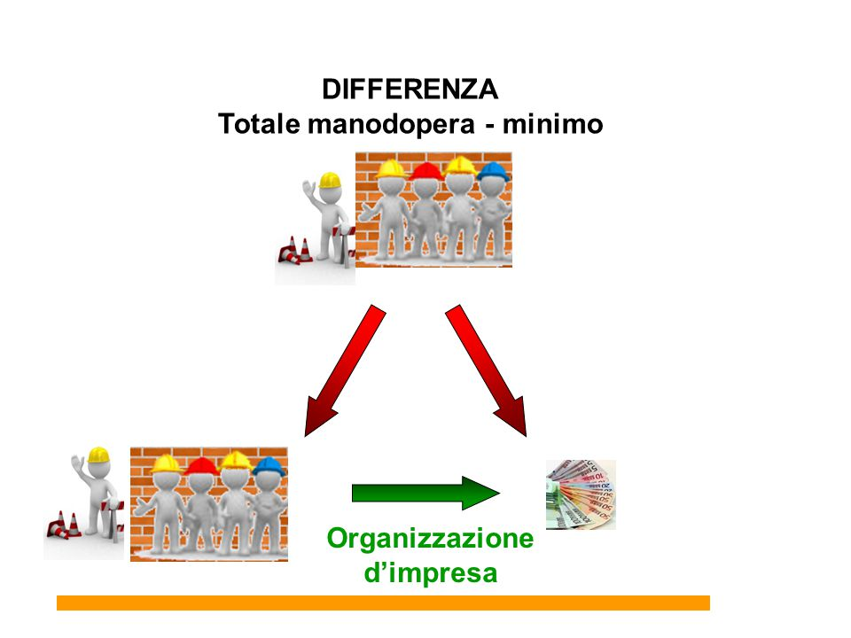 34 DIFFERENZA Totale manodopera - minimo Organizzazione d'impresa