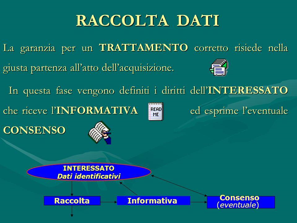 INTERESSATO Dati identificativi Informativa Consenso (eventuale) Raccolta RACCOLTA DATI La garanzia per un TRATTAMENTO corretto risiede nella giusta partenza all'atto dell'acquisizione.