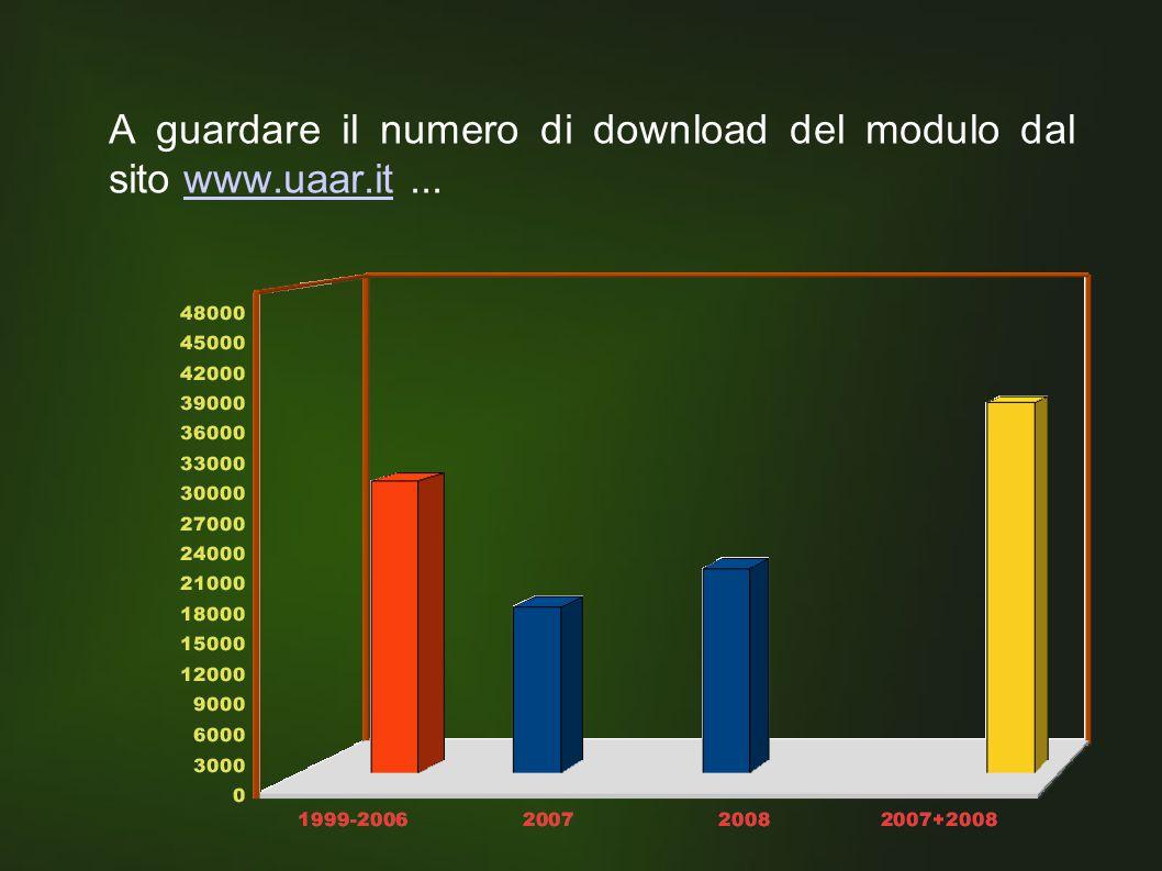 A guardare il numero di download del modulo dal sito www.uaar.it...www.uaar.it