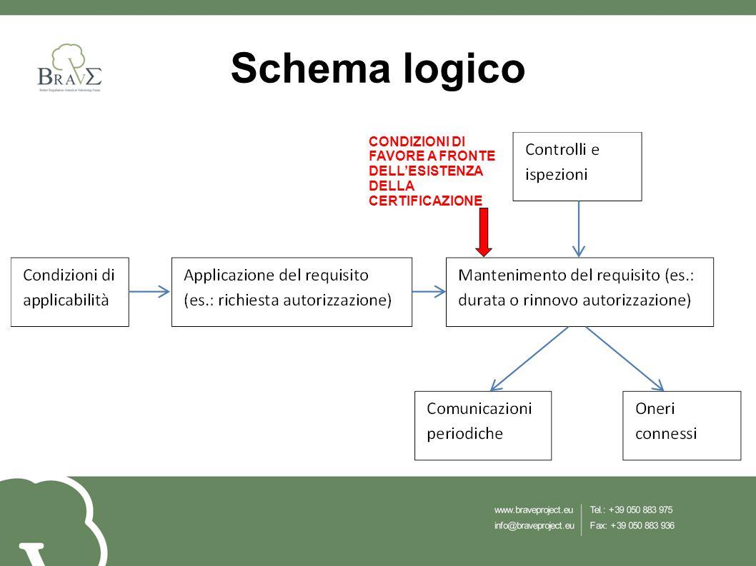 Schema logico CONDIZIONI DI FAVORE A FRONTE DELL'ESISTENZA DELLA CERTIFICAZIONE