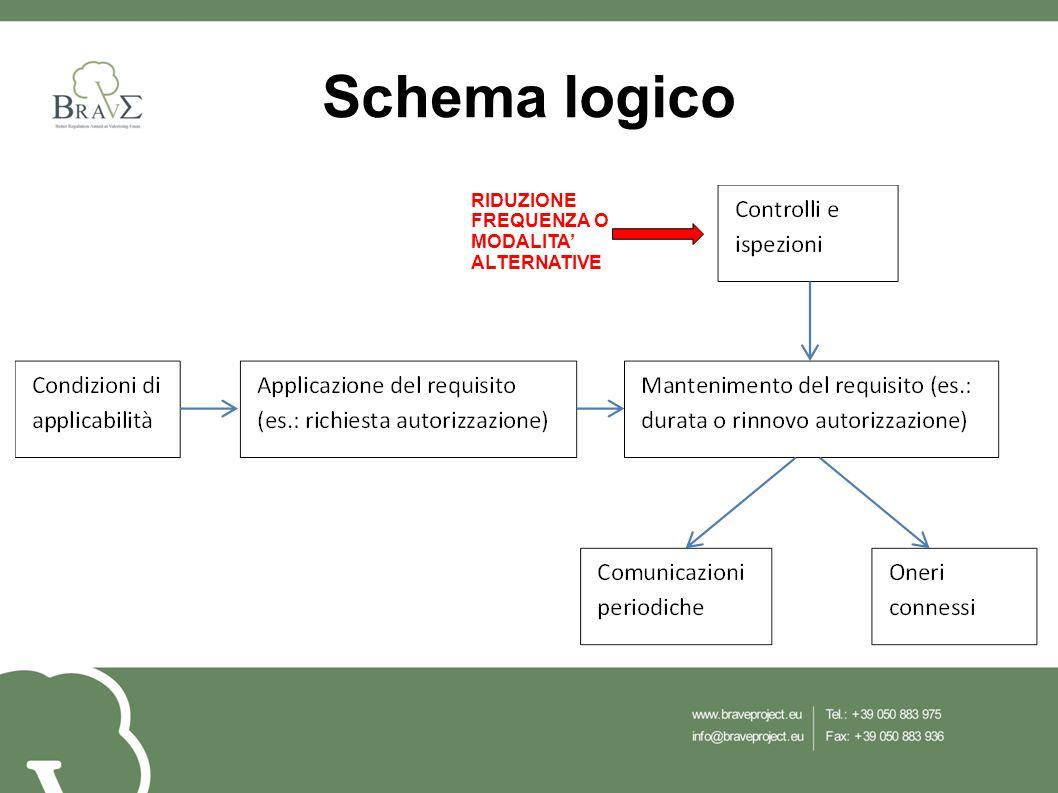 Schema logico RIDUZIONE FREQUENZA O MODALITA' ALTERNATIVE