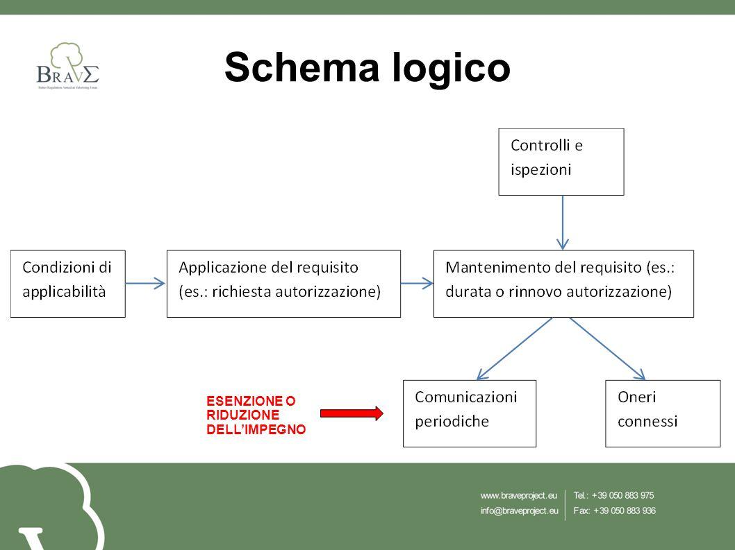 Schema logico ESENZIONE O RIDUZIONE DELL'IMPEGNO
