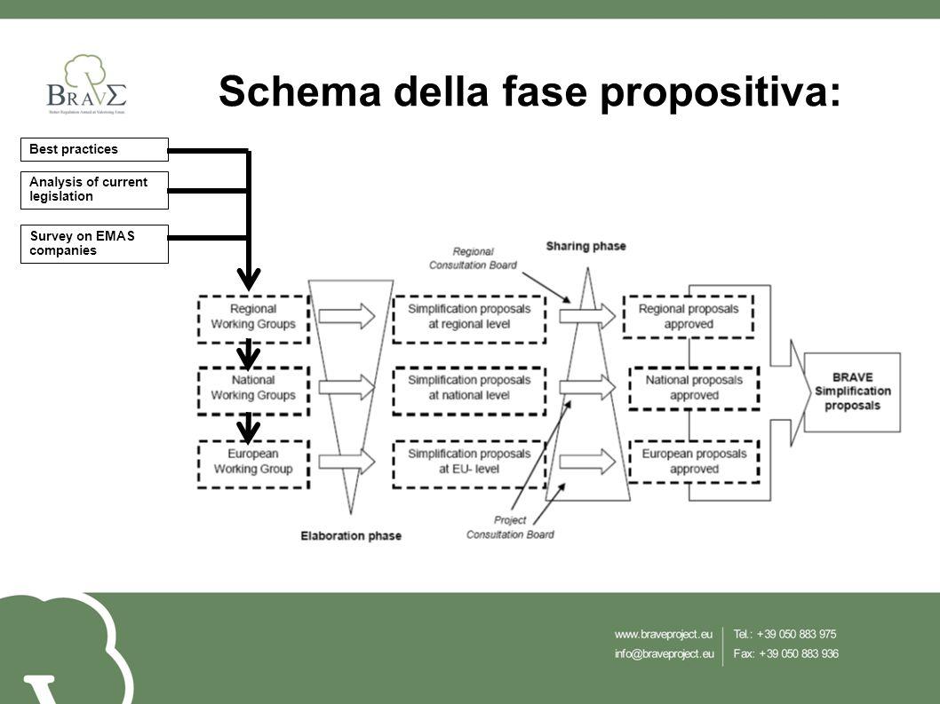 Schema della fase propositiva: Analysis of current legislation Best practices Survey on EMAS companies