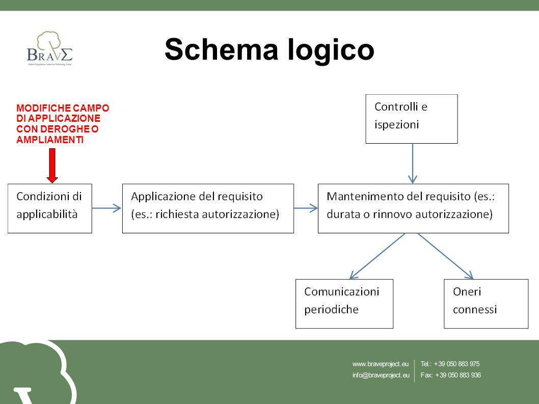 MODIFICHE CAMPO DI APPLICAZIONE CON DEROGHE O AMPLIAMENTI