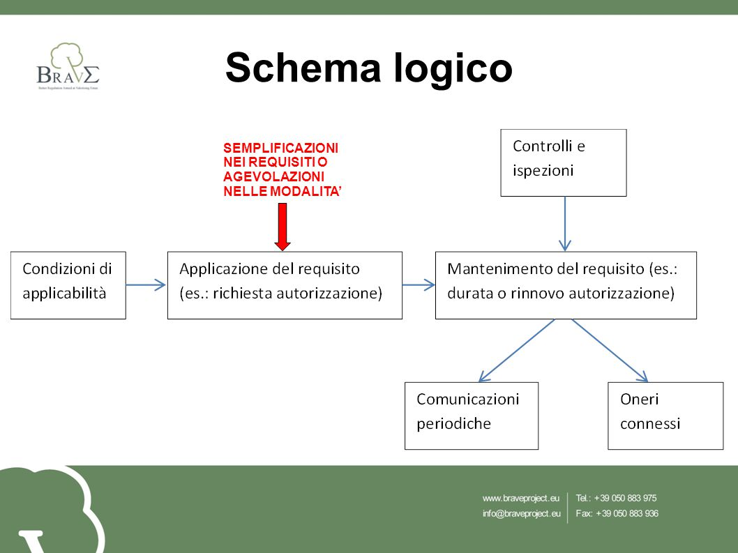 Schema logico SEMPLIFICAZIONI NEI REQUISITI O AGEVOLAZIONI NELLE MODALITA'