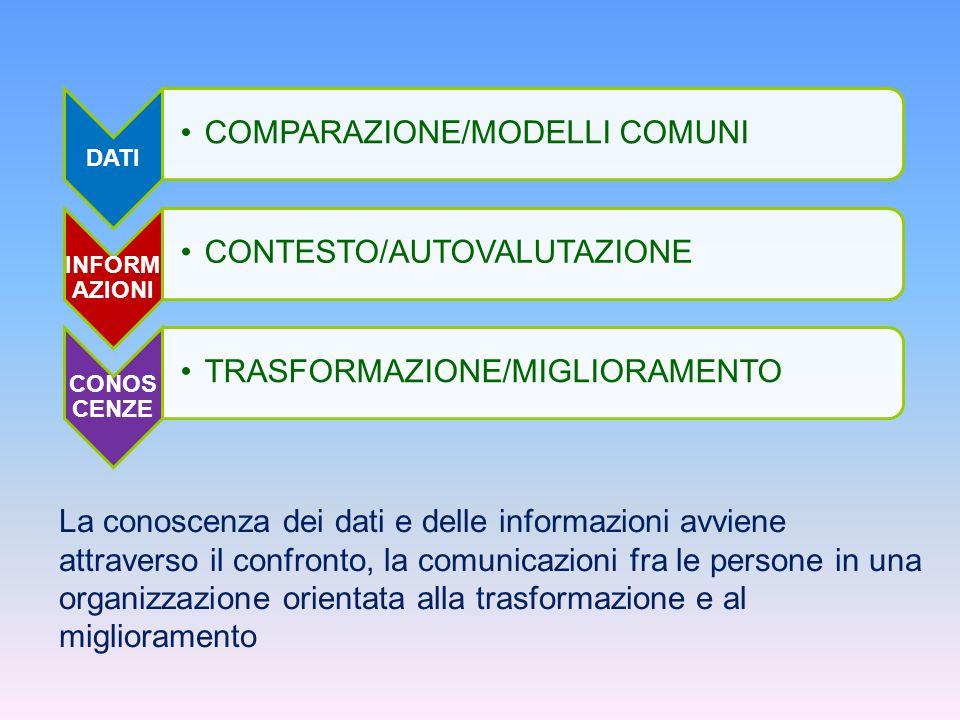 DATI COMPARAZIONE/MODELLI COMUNI INFORM AZIONI CONTESTO/AUTOVALUTAZIONE CONOS CENZE TRASFORMAZIONE/MIGLIORAMENTO La conoscenza dei dati e delle inform