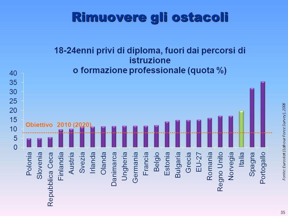 Rimuovere gli ostacoli Fonte: Eurostat (Labour Force Survey), 2008 Obiettivo 2010 (2020) 35