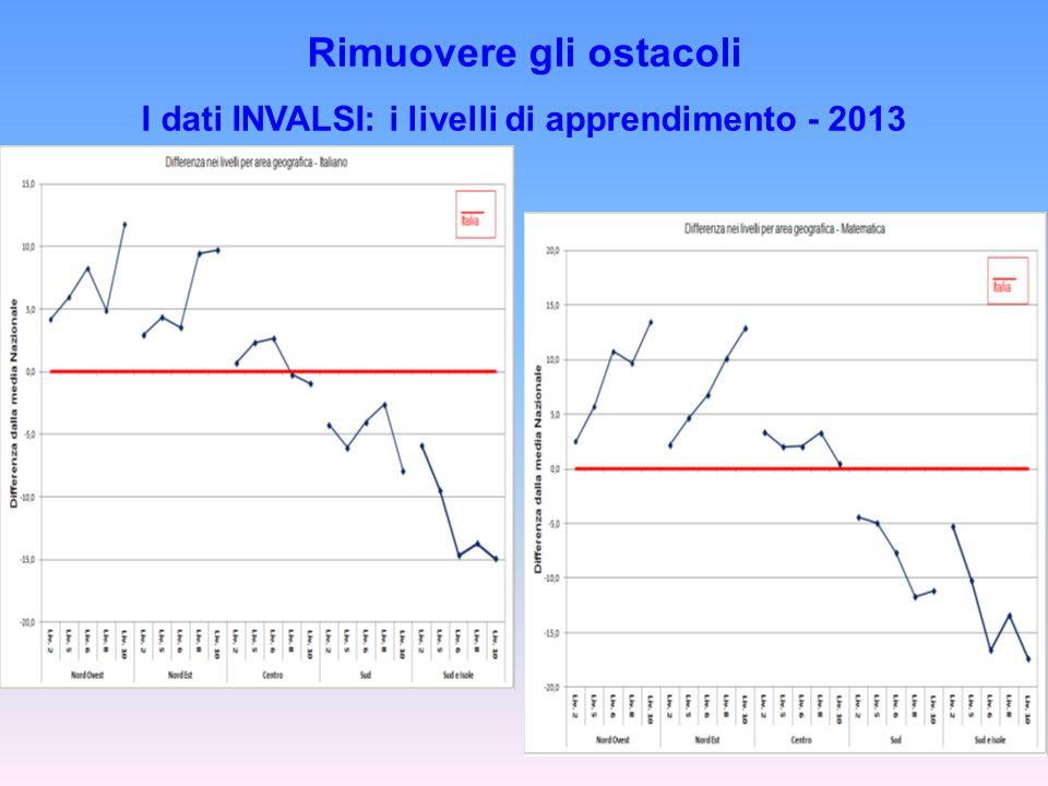 Rimuovere gli ostacoli I dati INVALSI: i livelli di apprendimento - 2013