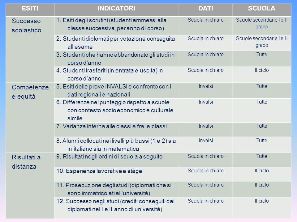 ESITIINDICATORIDATISCUOLA Successo scolastico 1. Esiti degli scrutini (studenti ammessi alla classe successiva, per anno di corso) Scuola in chiaro Sc