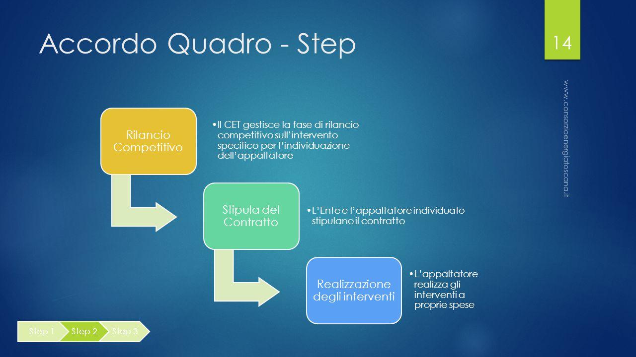 Accordo Quadro - Step Rilancio Competitivo Il CET gestisce la fase di rilancio competitivo sull'intervento specifico per l'individuazione dell'appaltatore Stipula del Contratto L'Ente e l'appaltatore individuato stipulano il contratto Realizzazione degli interventi L'appaltatore realizza gli interventi a proprie spese www.consorzioenergiatoscana.it 14 Step 1Step 2Step 3