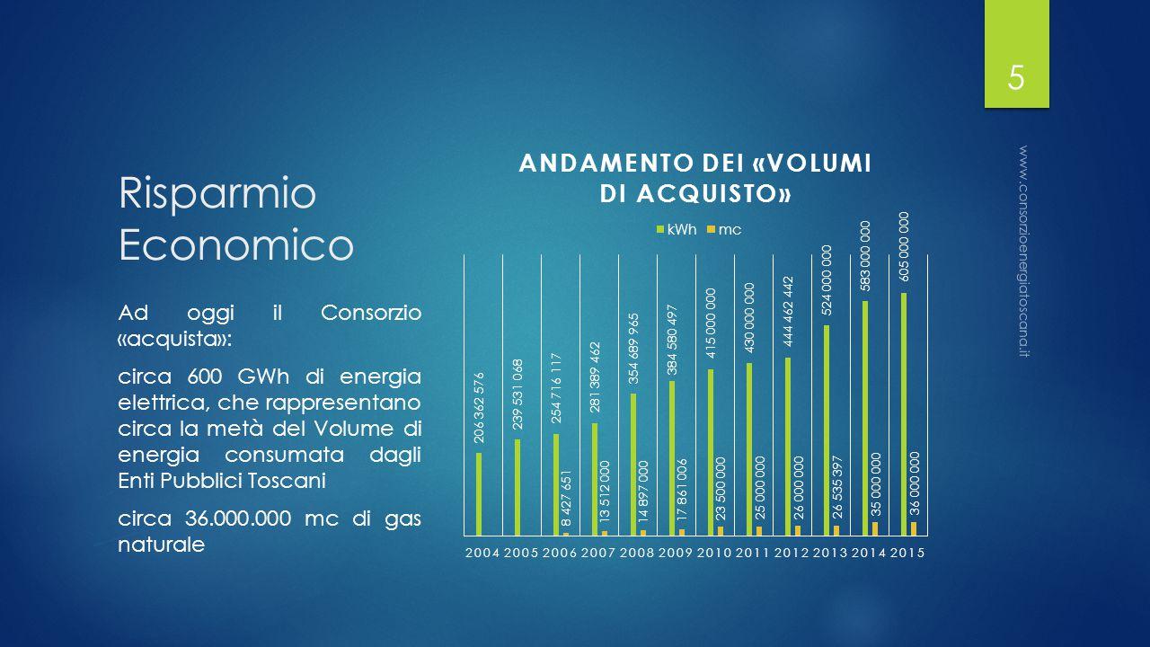 Risparmio Economico Ad oggi il Consorzio «acquista»: circa 600 GWh di energia elettrica, che rappresentano circa la metà del Volume di energia consumata dagli Enti Pubblici Toscani circa 36.000.000 mc di gas naturale www.consorzioenergiatoscana.it 5