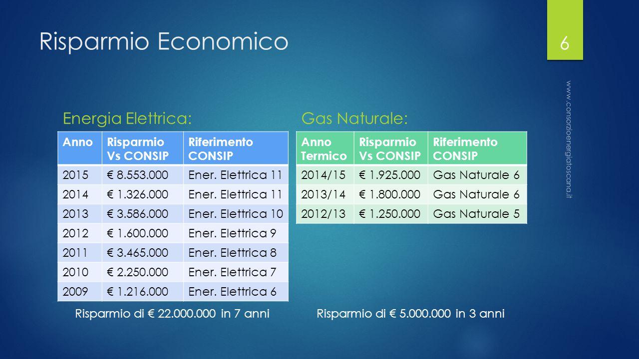 Risparmio Economico Energia Elettrica: AnnoRisparmio Vs CONSIP Riferimento CONSIP 2015€ 8.553.000Ener.