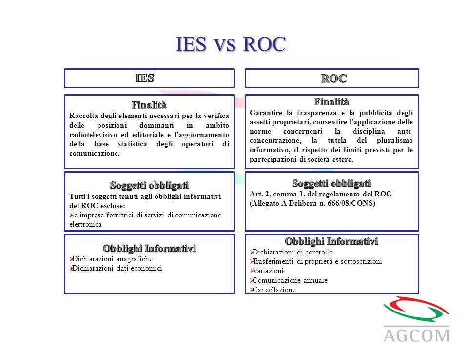 IES vs ROC