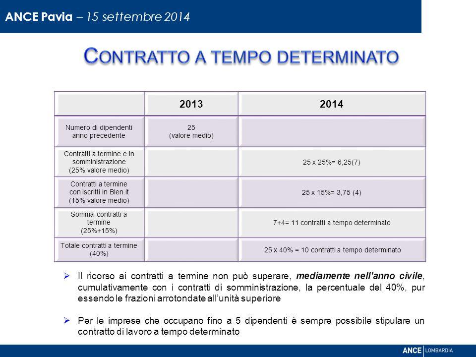 20132014 Numero di dipendenti anno precedente 25 (valore medio) Contratti a termine e in somministrazione (25% valore medio) 25 x 25%= 6,25(7) Contratti a termine con iscritti in Blen.it (15% valore medio) 25 x 15%= 3,75 (4) Somma contratti a termine (25%+15%) 7+4= 11 contratti a tempo determinato Totale contratti a termine (40%) 25 x 40% = 10 contratti a tempo determinato  Il ricorso ai contratti a termine non può superare, mediamente nell'anno civile, cumulativamente con i contratti di somministrazione, la percentuale del 40%, pur essendo le frazioni arrotondate all'unità superiore  Per le imprese che occupano fino a 5 dipendenti è sempre possibile stipulare un contratto di lavoro a tempo determinato ANCE Pavia – 15 settembre 2014