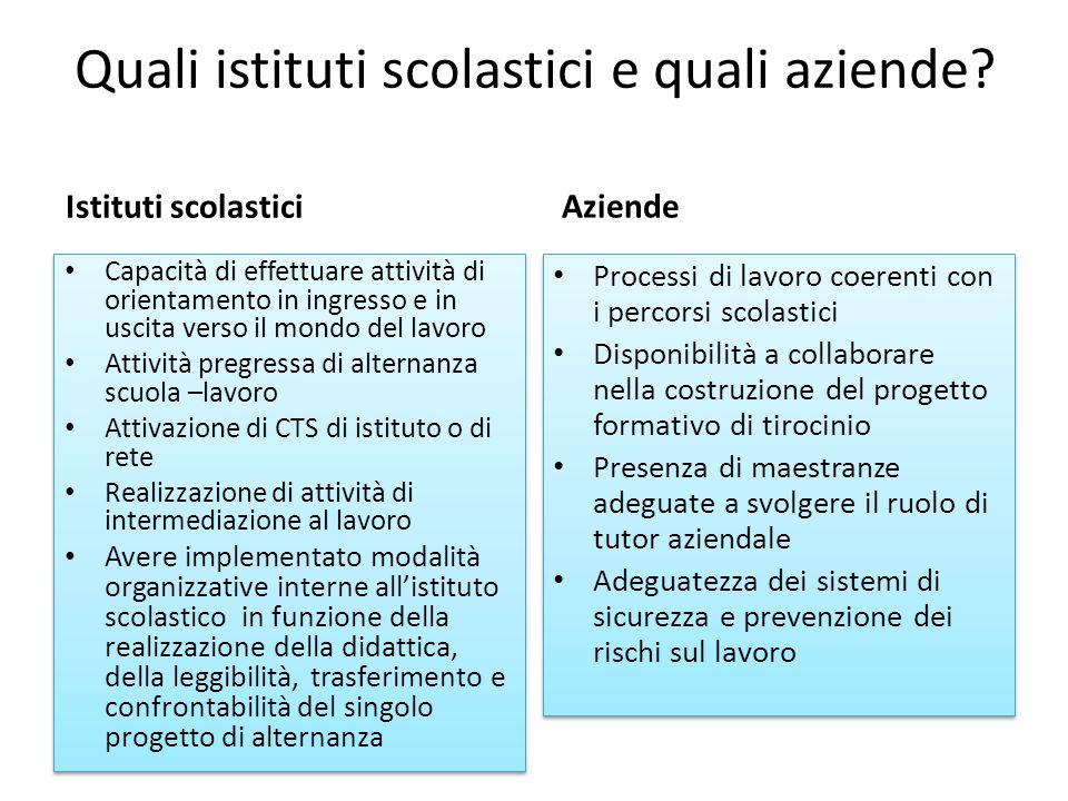La progettazione dell'apprendimento (1) Le competenze in esito Le competenze in esito dei percorsi di istruzione secondaria superiore (DPR 87, 88, 89 del 2010) Le competenze professionali (QuadroRregionale degli Standard Professionali http://www.ifl.servizirl.it/site/index/ricerca_profilo )http://www.ifl.servizirl.it/site/index/ricerca_profilo Il Quadro Regionale degli Standard Professionali di Regione Lombardia (QRSP) definisce e classifica profili e competenze professionali presenti nella realtà lavorativa lombarda, raggruppati in 30 macroaree ed in sezioni dedicate.
