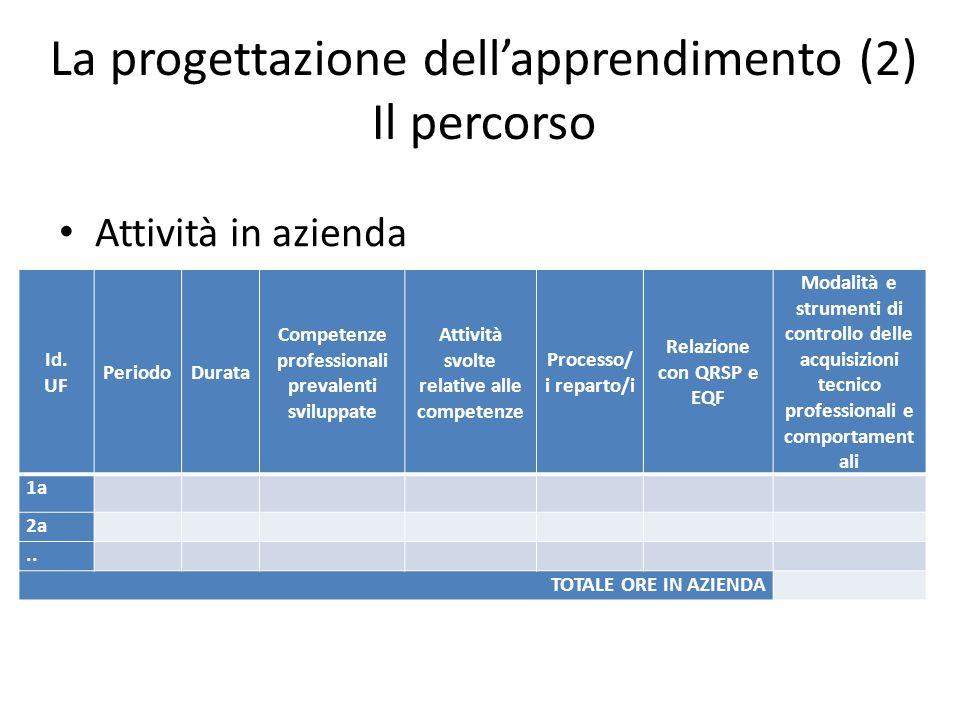 La progettazione dell'apprendimento (3) Il percorso Attività a scuola Id.