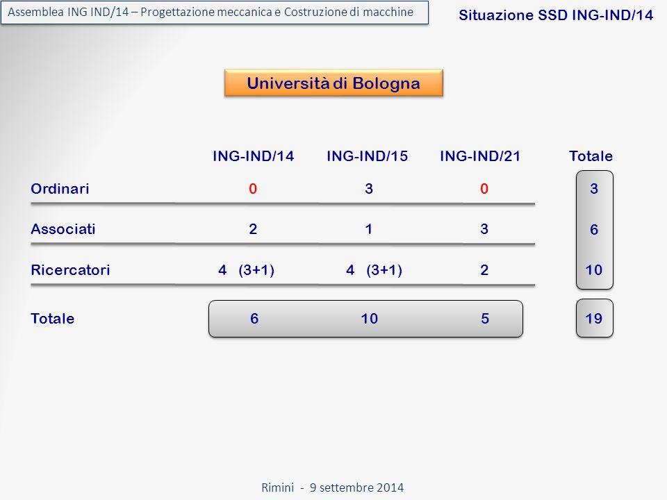 Rimini - 9 settembre 2014 Assemblea ING IND/14 – Progettazione meccanica e Costruzione di macchine Situazione SSD ING-IND/14 Università di Bologna ING-IND/14ING-IND/15ING-IND/21 Totale Ordinari30 Associati13 Ricercatori 0 2 4 (3+1) 2 Totale 3 6 10 6 519