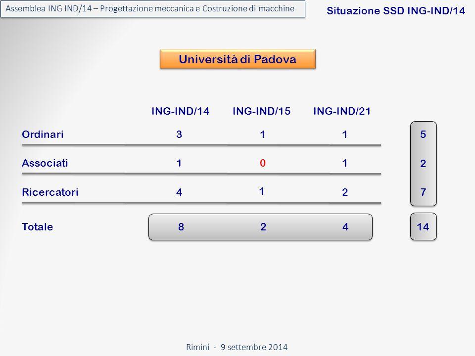 Rimini - 9 settembre 2014 Assemblea ING IND/14 – Progettazione meccanica e Costruzione di macchine Situazione SSD ING-IND/14 Università di Padova ING-IND/14ING-IND/15ING-IND/21 Totale Ordinari11 Associati01 Ricercatori 3 1 42 5 2 7 82414 1