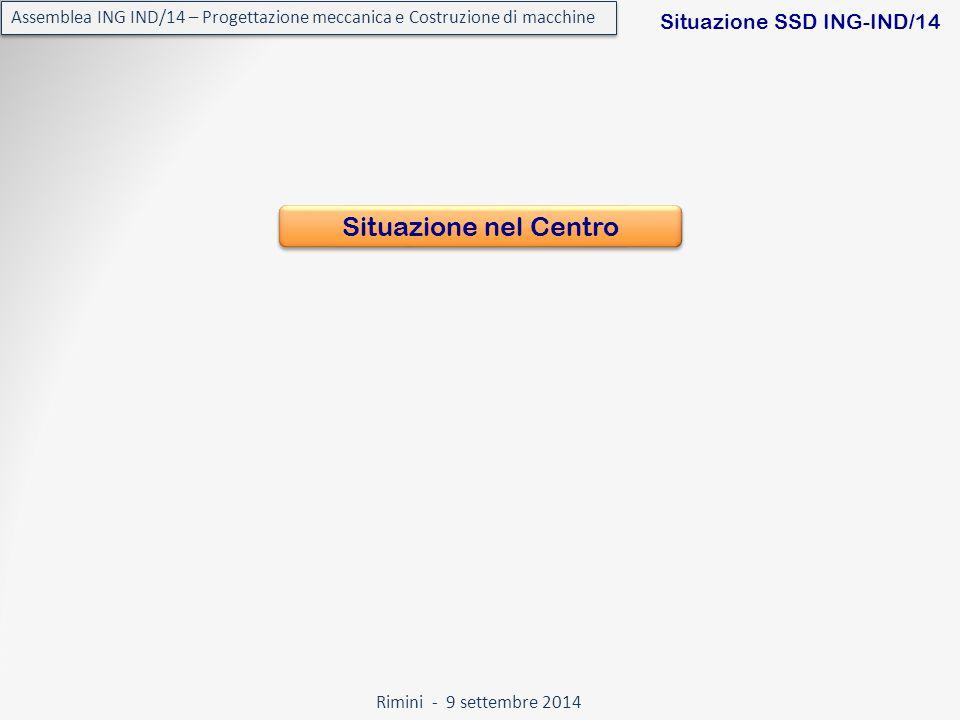 Rimini - 9 settembre 2014 Assemblea ING IND/14 – Progettazione meccanica e Costruzione di macchine Situazione SSD ING-IND/14 Situazione nel Centro