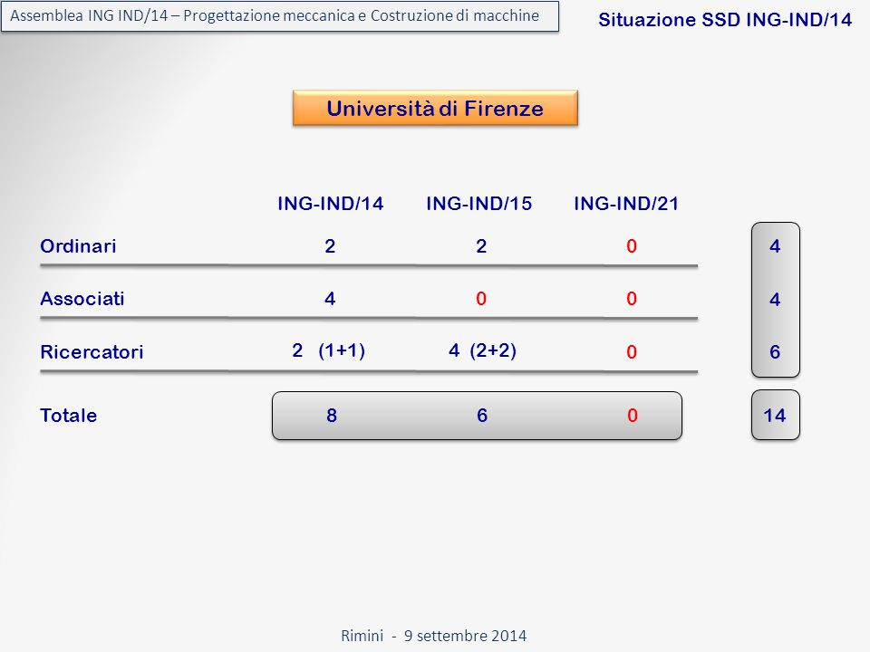 Rimini - 9 settembre 2014 Assemblea ING IND/14 – Progettazione meccanica e Costruzione di macchine Situazione SSD ING-IND/14 Università di Firenze ING-IND/14ING-IND/15ING-IND/21 Totale Ordinari20 Associati00 Ricercatori 2 4 2 (1+1)4 (2+2) 0 4 4 6 86014