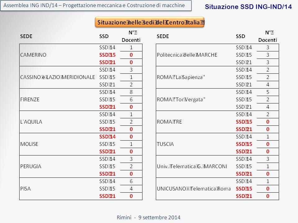 Rimini - 9 settembre 2014 Assemblea ING IND/14 – Progettazione meccanica e Costruzione di macchine Situazione SSD ING-IND/14