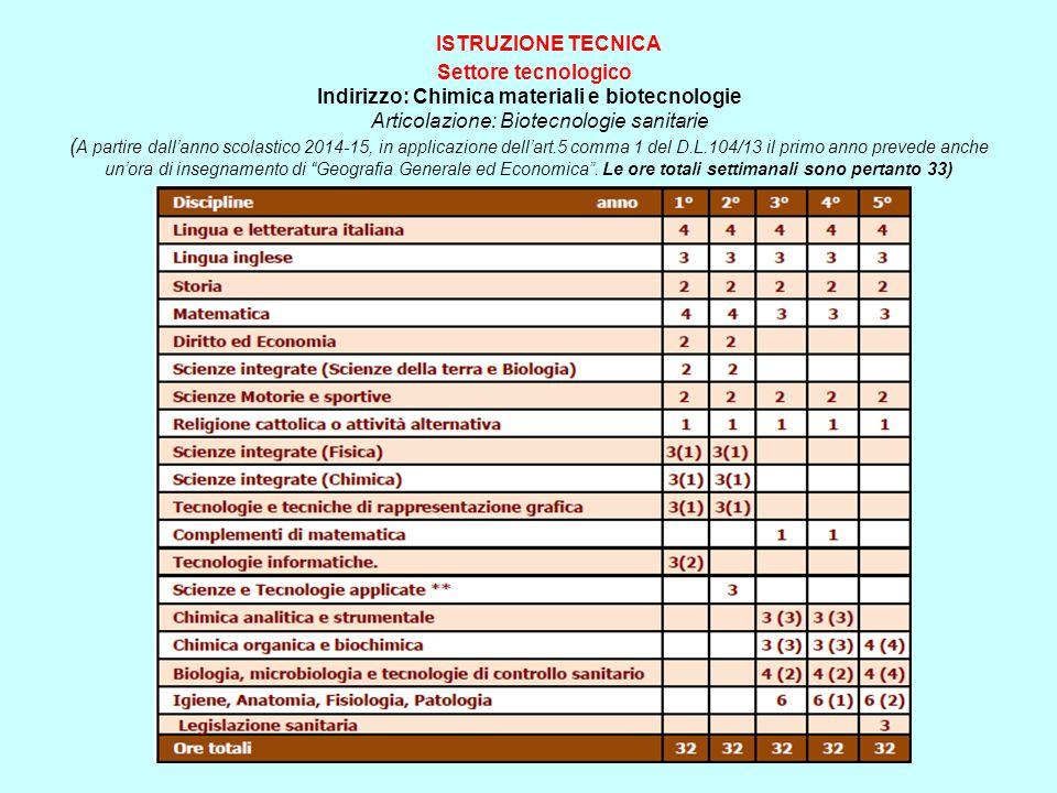 ISTRUZIONE TECNICA Settore tecnologico Indirizzo: Chimica materiali e biotecnologie Articolazione: Biotecnologie sanitarie ( A partire dall'anno scola