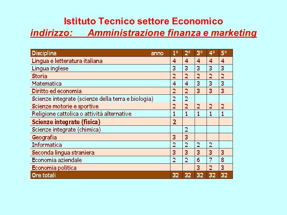 Istituto Tecnico settore Economico indirizzo: Amministrazione finanza e marketing