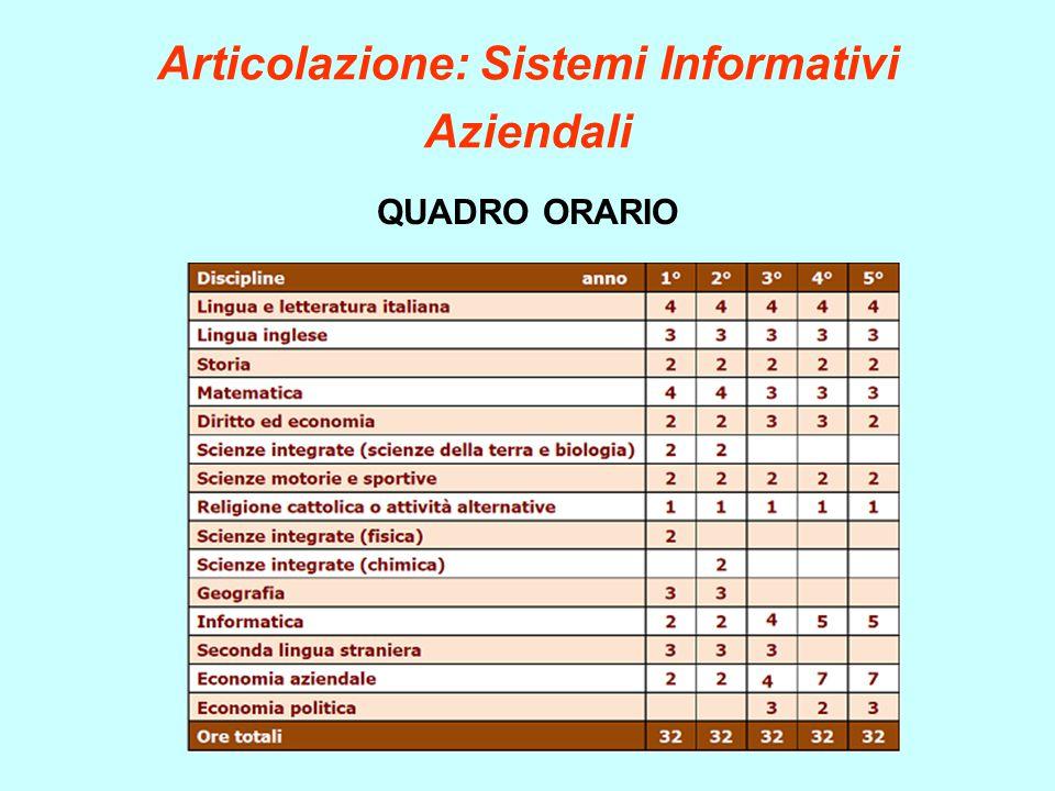 Articolazione: Sistemi Informativi Aziendali QUADRO ORARIO