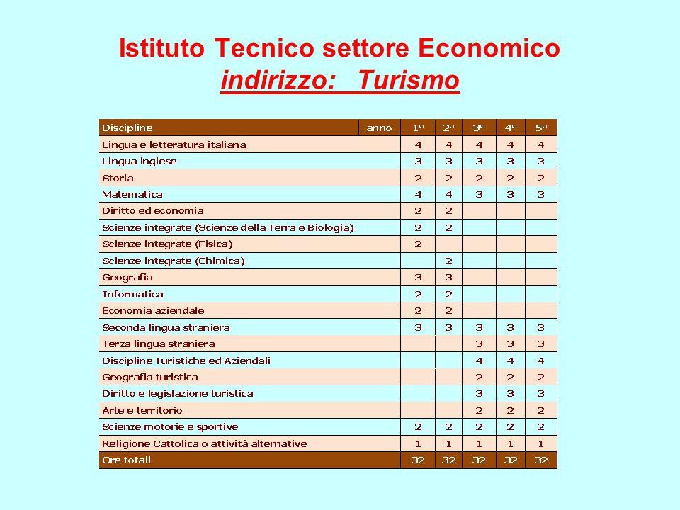 Istituto Tecnico settore Economico indirizzo: Turismo